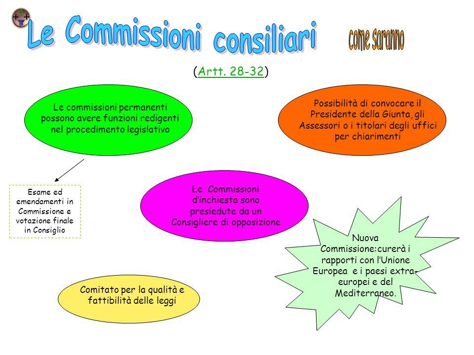 Le Commissioni consiliari