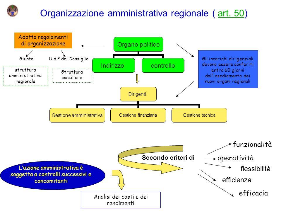 Organizzazione amministrativa regionale ( art. 50)