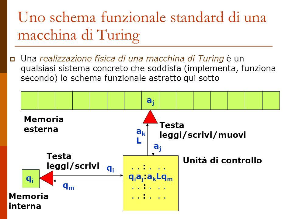 Uno schema funzionale standard di una macchina di Turing