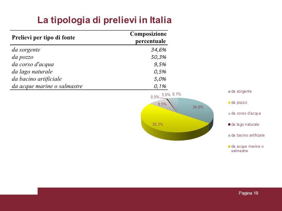 La tipologia di prelievi in Italia