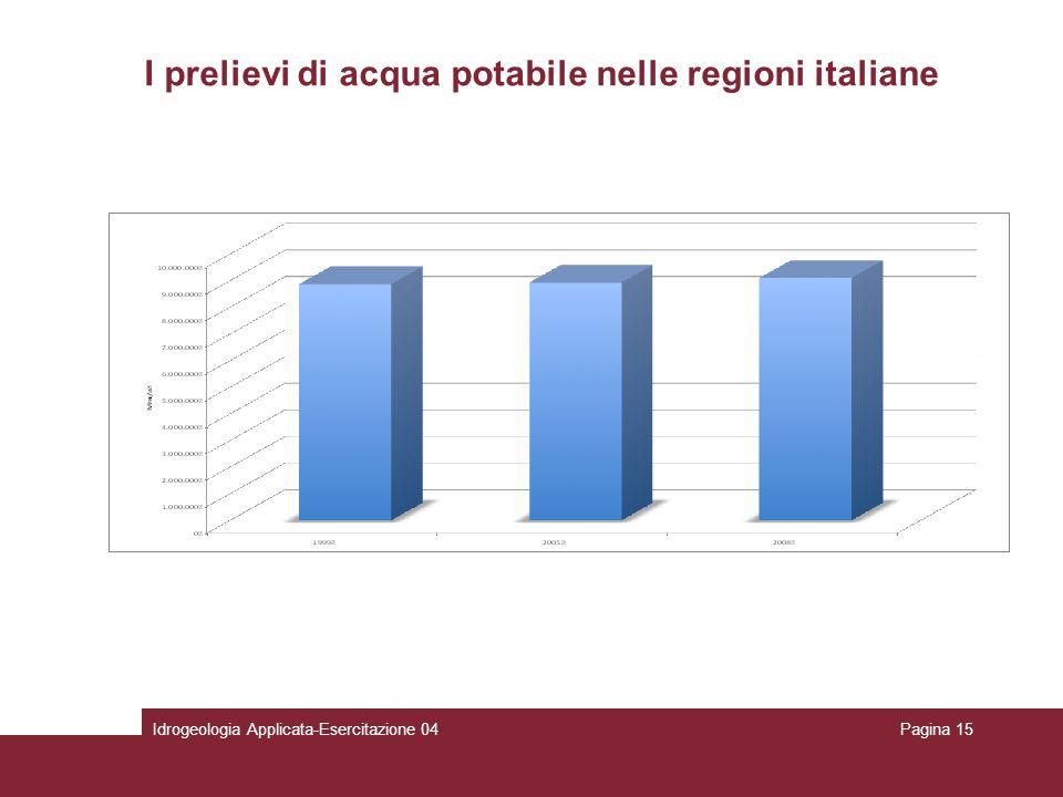 I prelievi di acqua potabile nelle regioni italiane