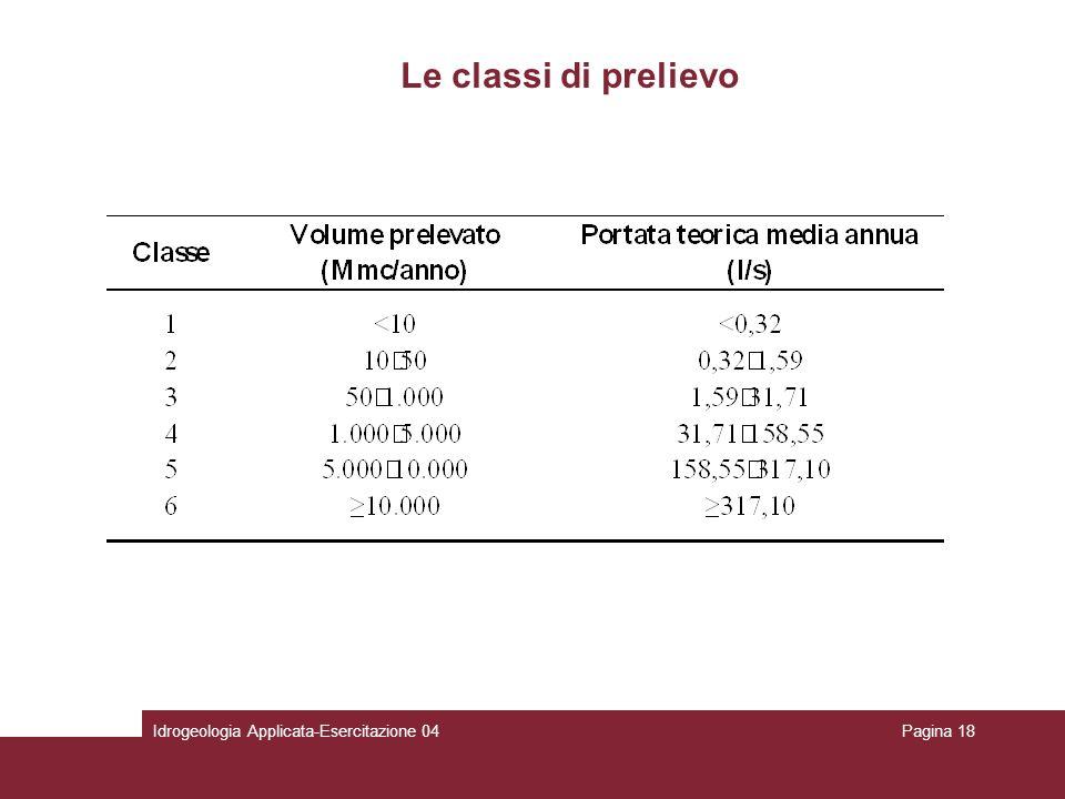 Le classi di prelievo Idrogeologia Applicata-Esercitazione 04