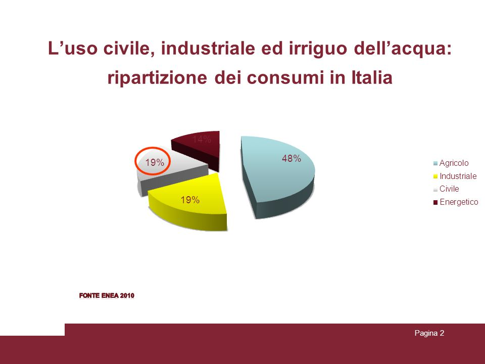 L'uso civile, industriale ed irriguo dell'acqua: ripartizione dei consumi in Italia