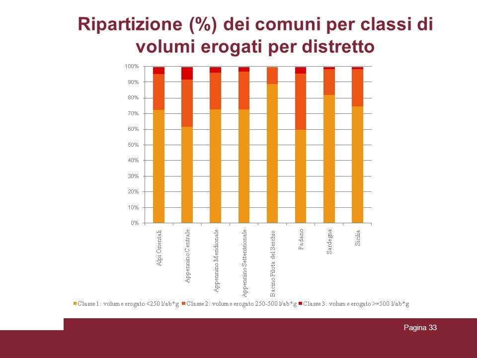Ripartizione (%) dei comuni per classi di volumi erogati per distretto