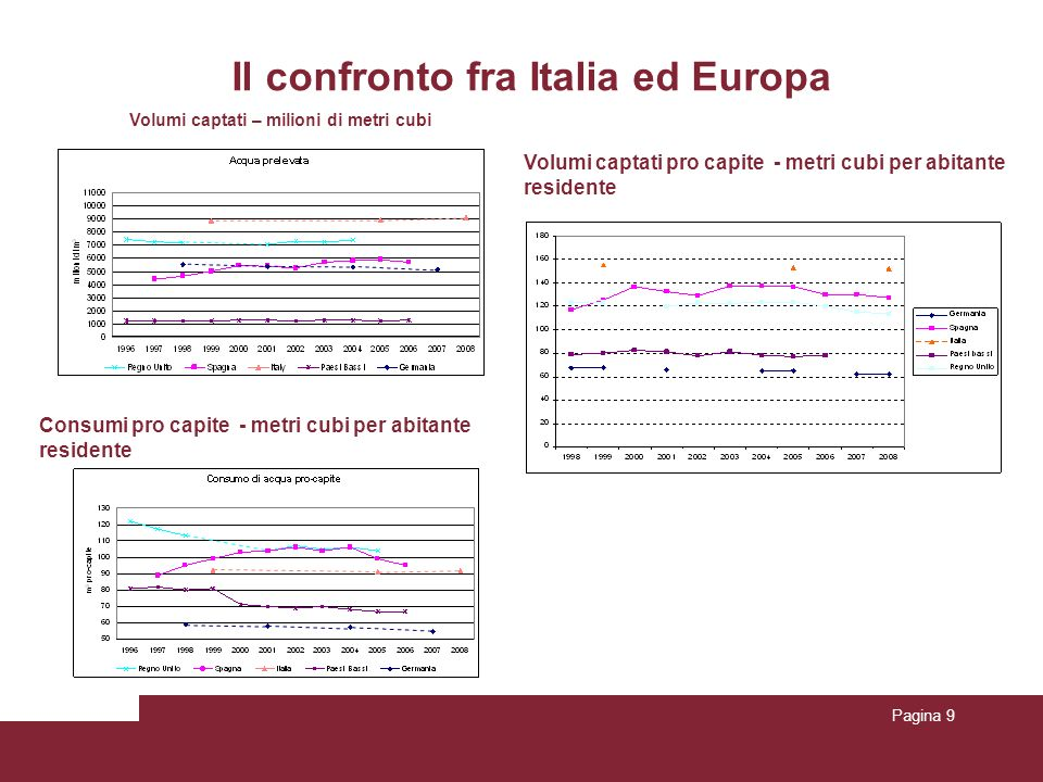 Il confronto fra Italia ed Europa