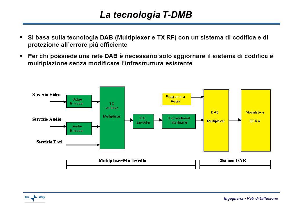 La tecnologia T-DMB Si basa sulla tecnologia DAB (Multiplexer e TX RF) con un sistema di codifica e di protezione all'errore più efficiente.
