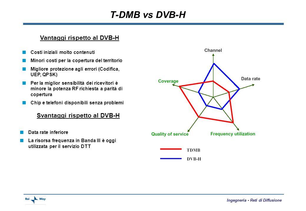 Vantaggi rispetto al DVB-H Svantaggi rispetto al DVB-H