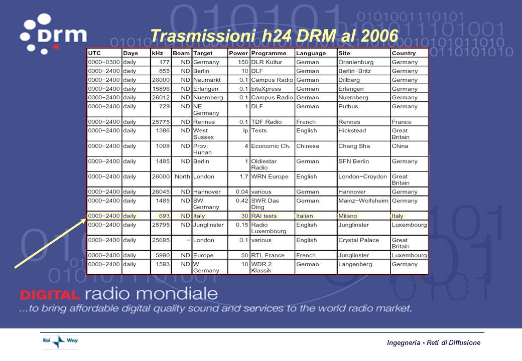 Trasmissioni h24 DRM al 2006