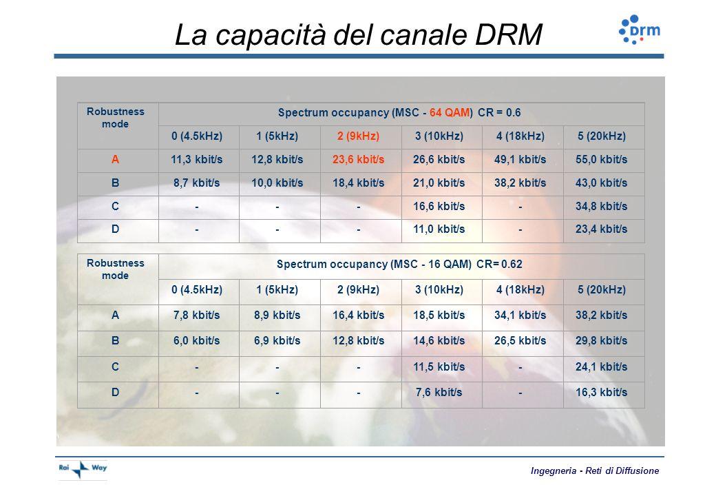 La capacità del canale DRM