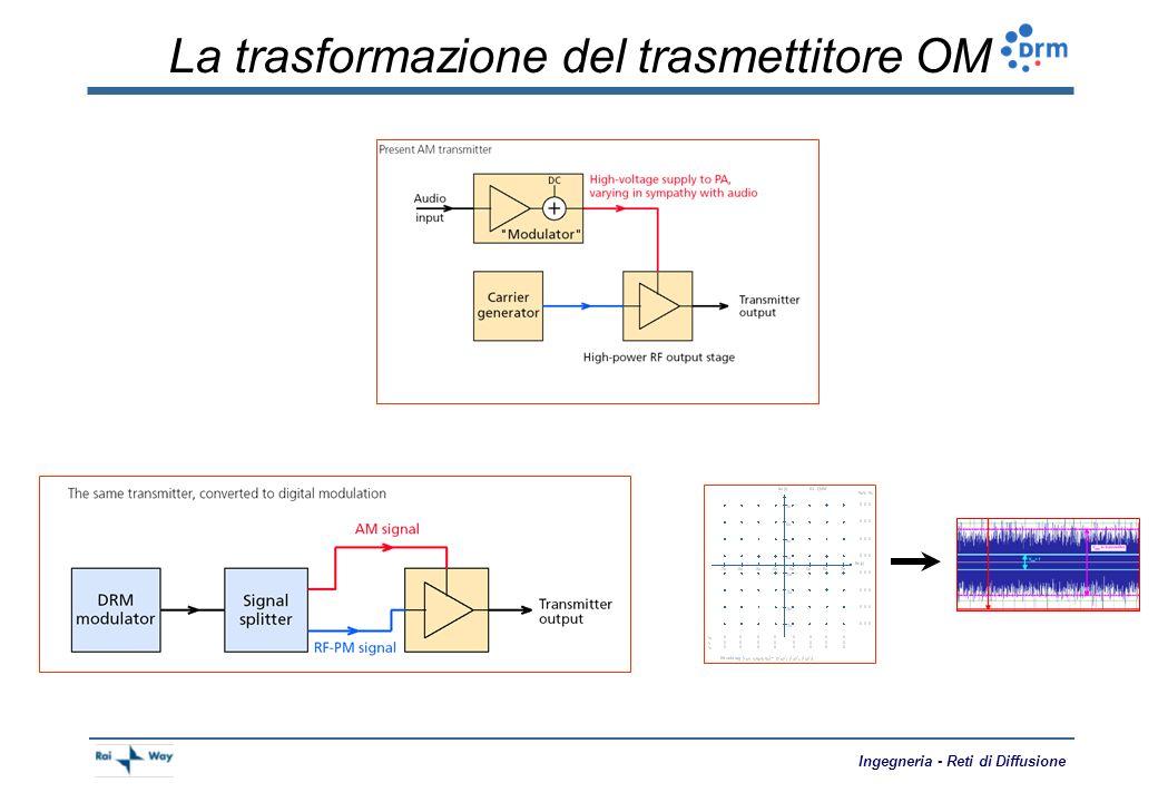 La trasformazione del trasmettitore OM