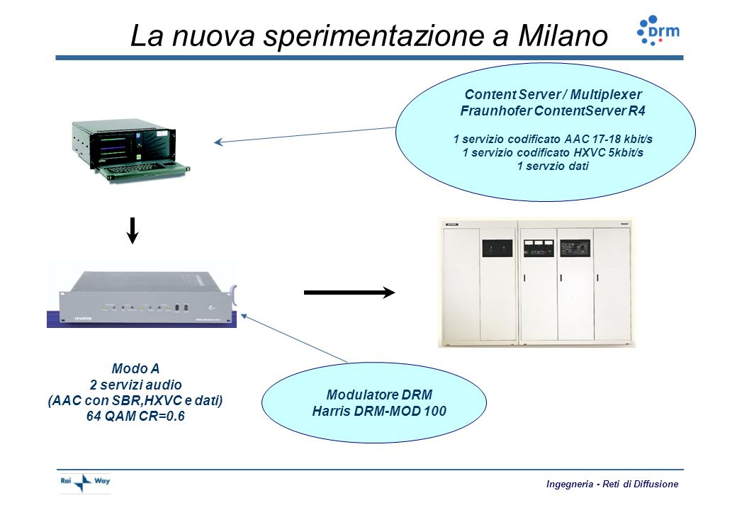 La nuova sperimentazione a Milano