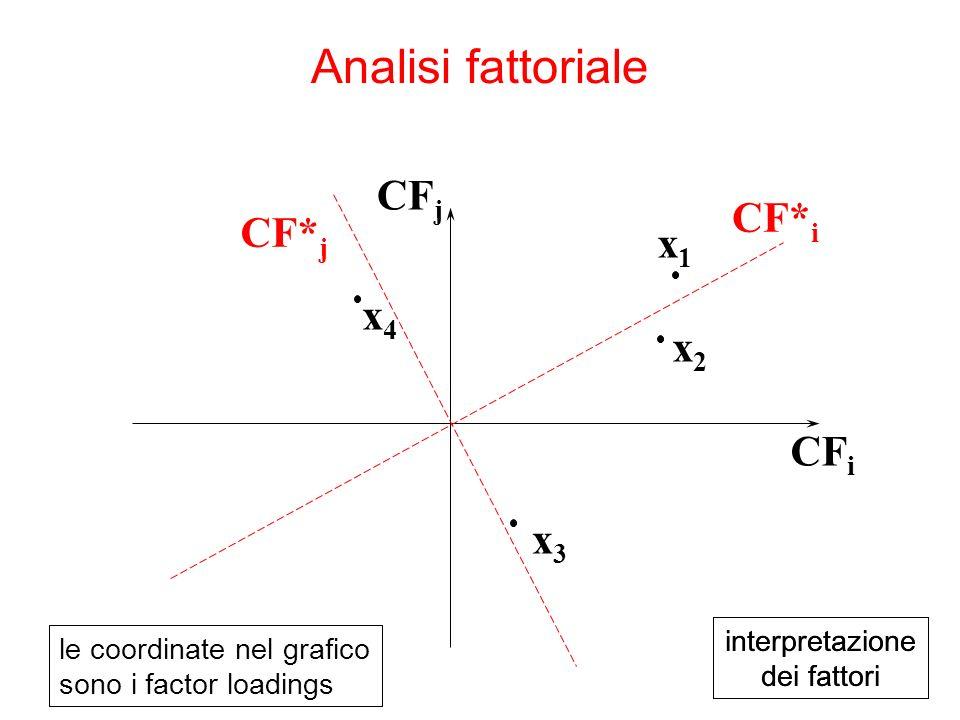 Analisi fattoriale CFj CF*i CF*j x1 x4 x2 CFi x3 interpretazione