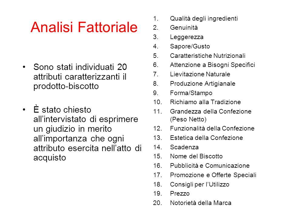 Analisi Fattoriale Qualità degli ingredienti. Genuinità. Leggerezza. Sapore/Gusto. Caratteristiche Nutrizionali.