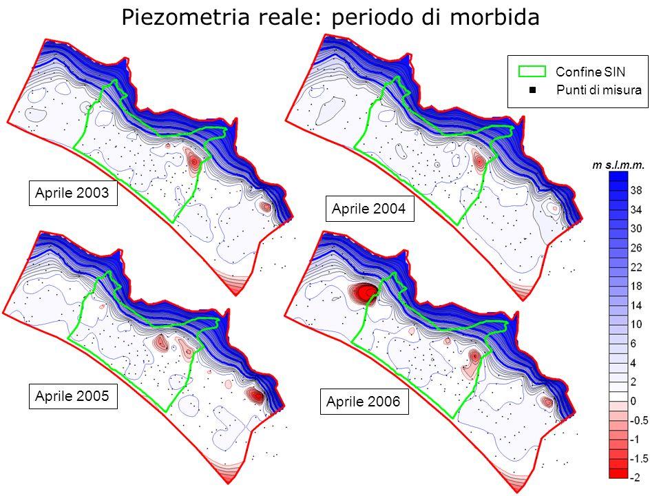 Piezometria reale: periodo di morbida