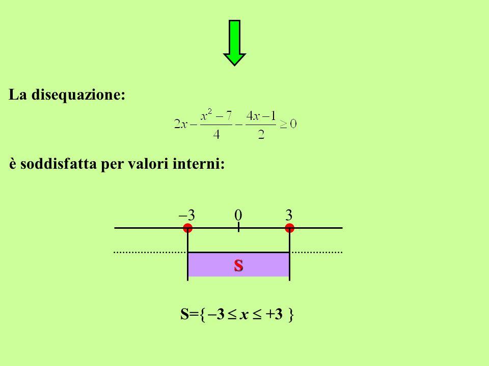 La disequazione: è soddisfatta per valori interni: 3 3 S S=3  x  +3 