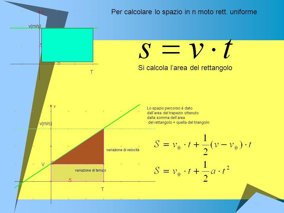 Per calcolare lo spazio in n moto rett. uniforme