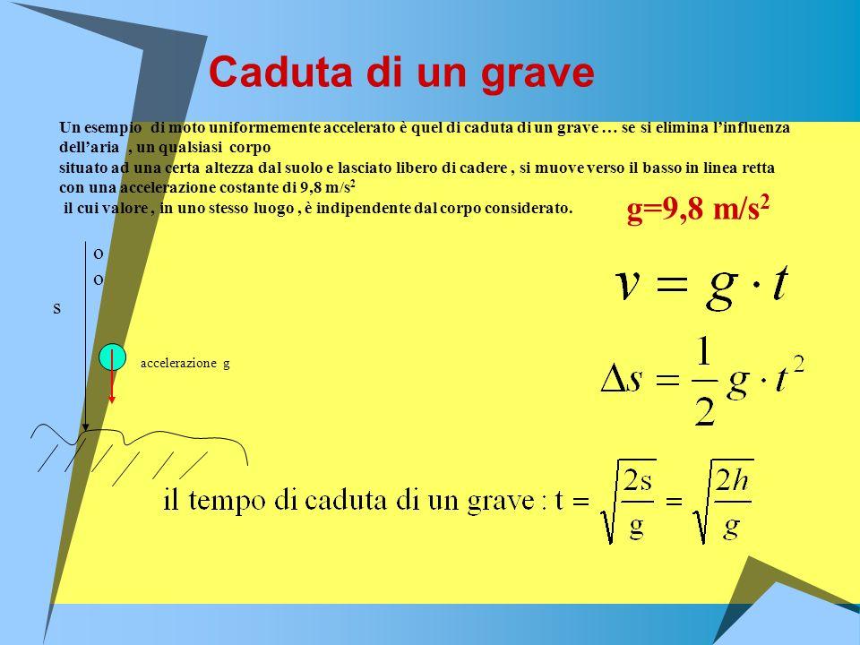 Caduta di un grave g=9,8 m/s2 oo s