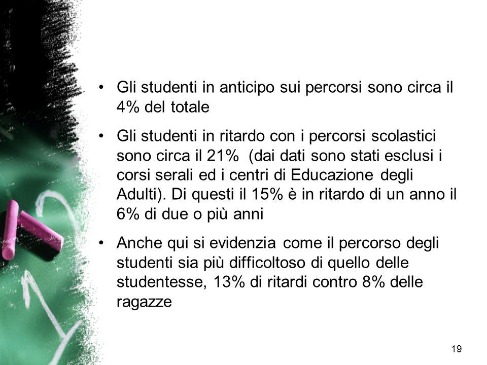 Gli studenti in anticipo sui percorsi sono circa il 4% del totale