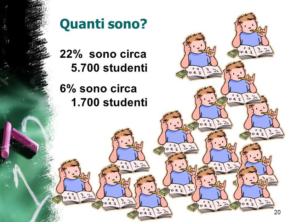 Quanti sono 22% sono circa 5.700 studenti