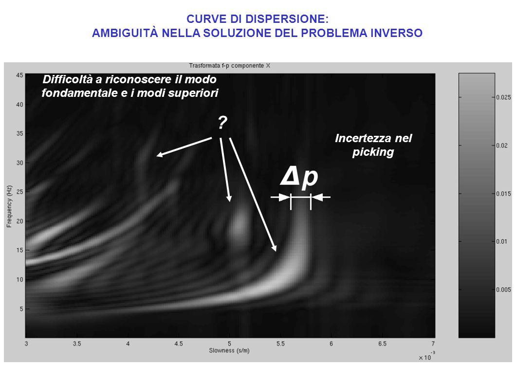 CURVE DI DISPERSIONE: AMBIGUITÀ NELLA SOLUZIONE DEL PROBLEMA INVERSO