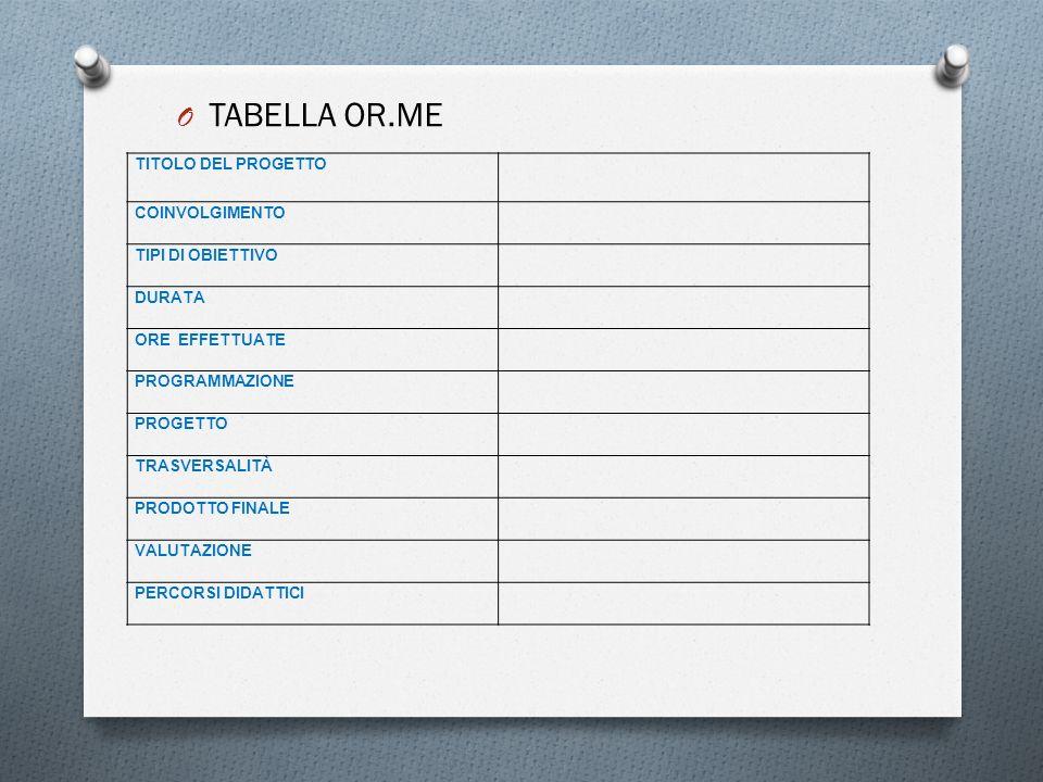 TABELLA OR.ME TITOLO DEL PROGETTO COINVOLGIMENTO TIPI DI OBIETTIVO