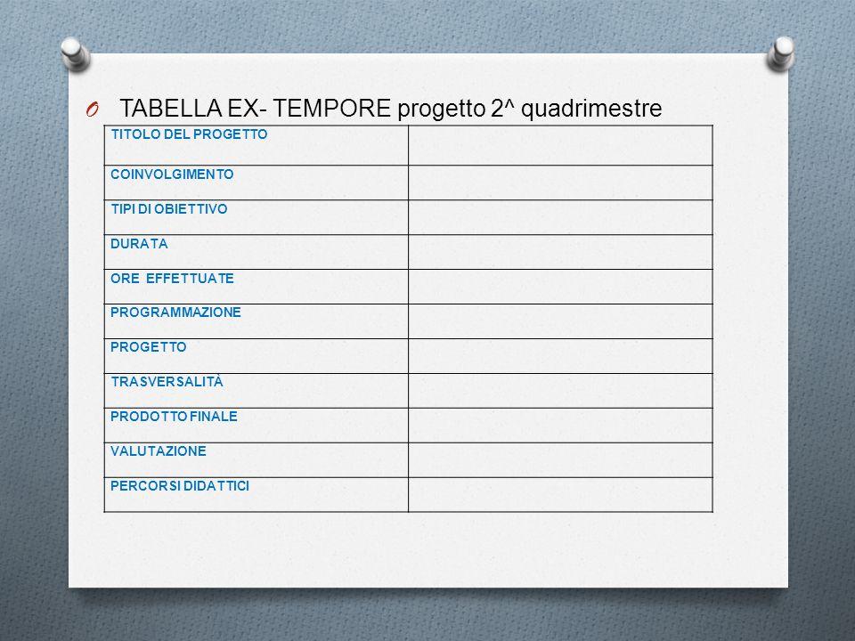 TABELLA EX- TEMPORE progetto 2^ quadrimestre