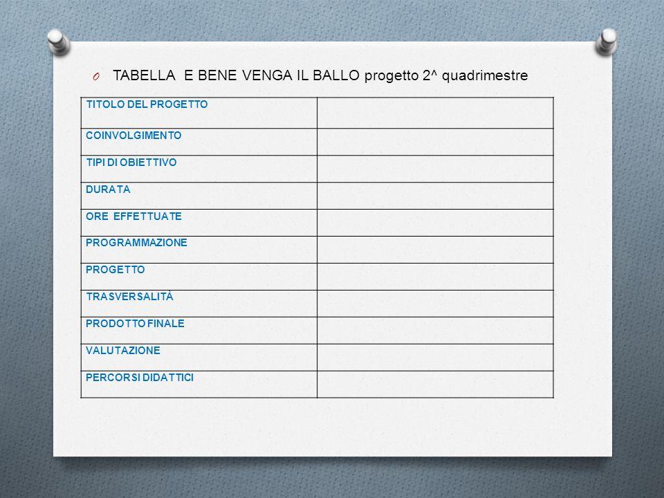 TABELLA E BENE VENGA IL BALLO progetto 2^ quadrimestre