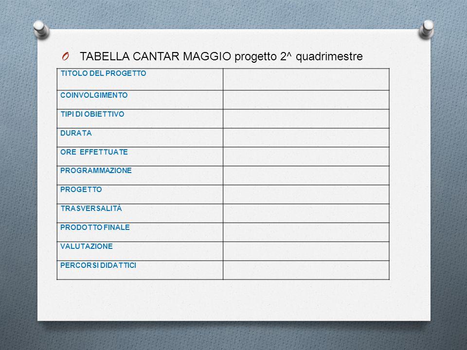 TABELLA CANTAR MAGGIO progetto 2^ quadrimestre