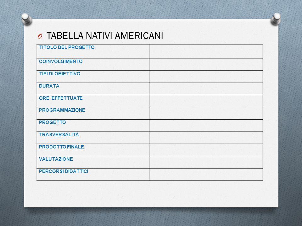 TABELLA NATIVI AMERICANI