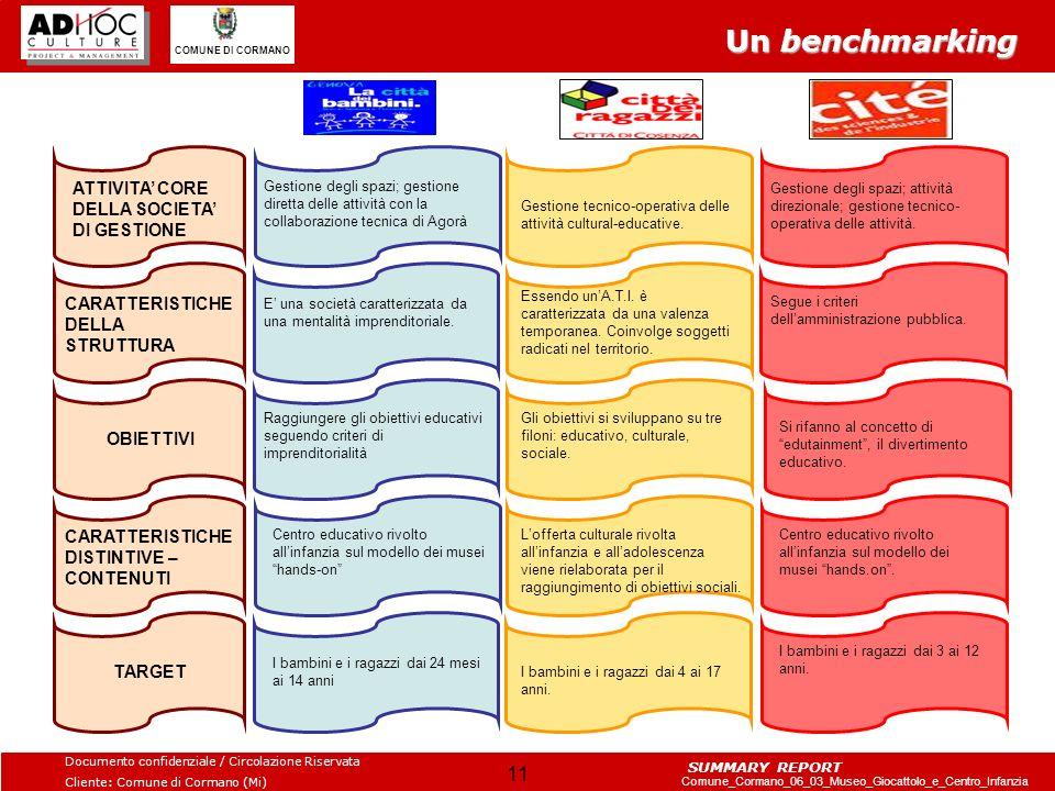 Un benchmarking ATTIVITA' CORE DELLA SOCIETA' DI GESTIONE