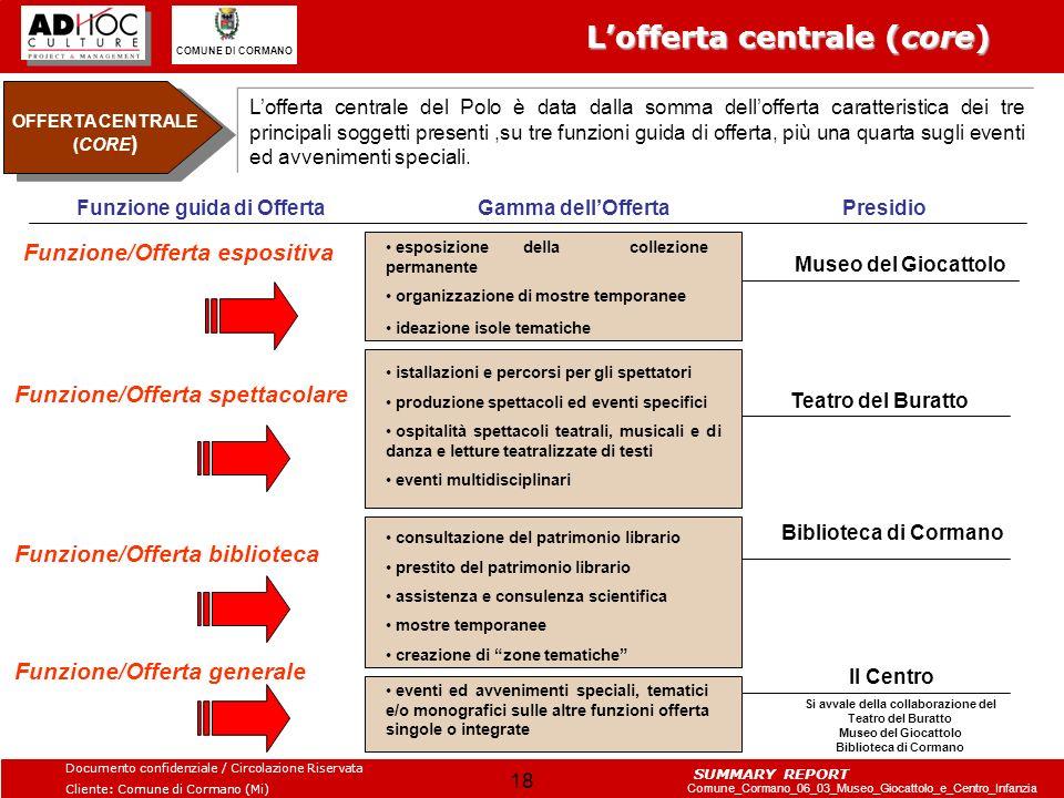 OFFERTA CENTRALE (CORE)