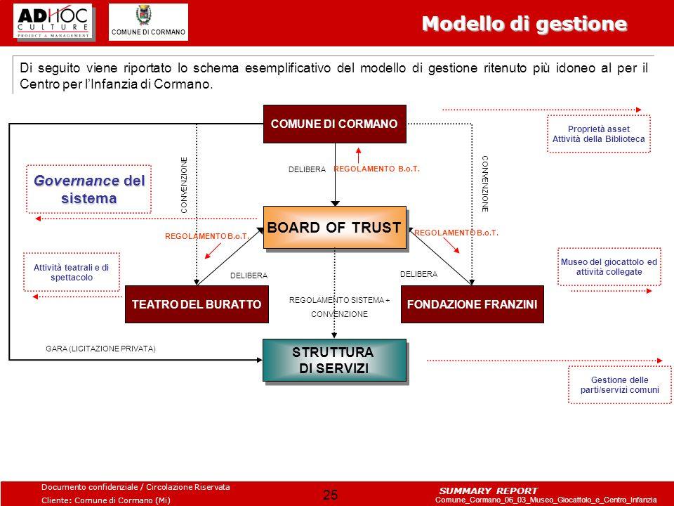 Modello di gestione Governance del sistema BOARD OF TRUST