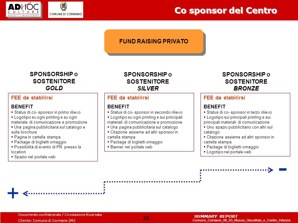 - + Co sponsor del Centro FUND RAISING PRIVATO