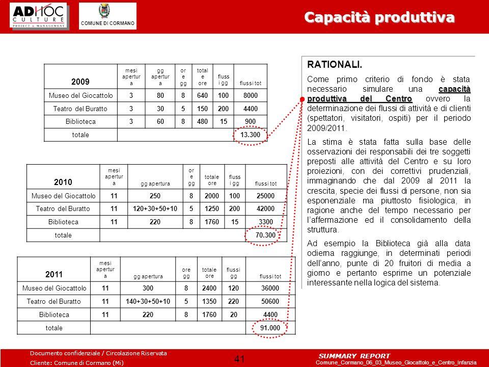 Capacità produttiva RATIONALI. 2009