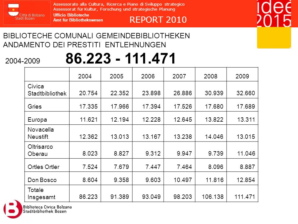 REPORT 2010 BIBLIOTECHE COMUNALI GEMEINDEBIBLIOTHEKEN