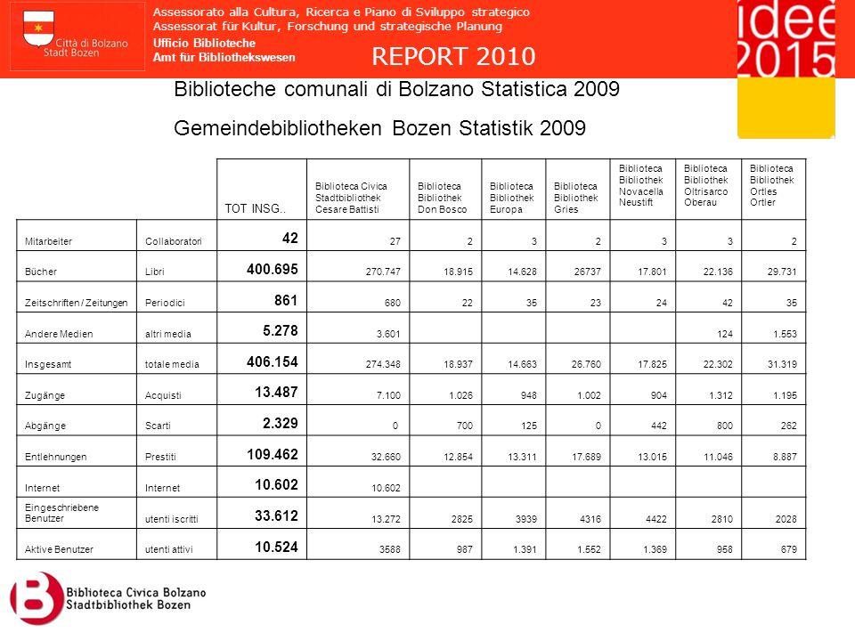 REPORT 2010 Biblioteche comunali di Bolzano Statistica 2009