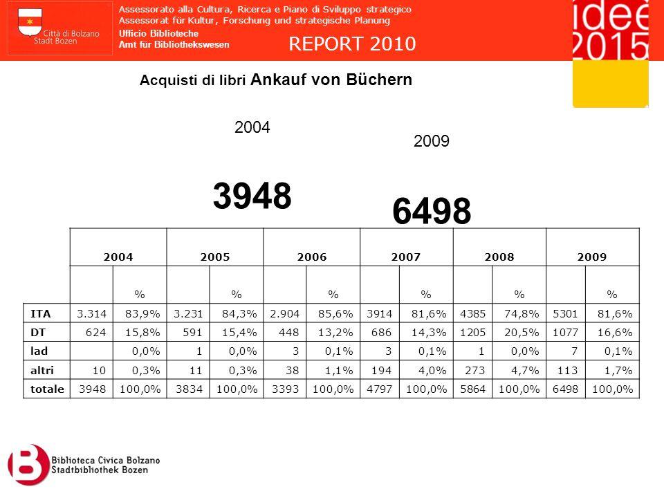 3948 6498 REPORT 2010 2004 2009 Acquisti di libri Ankauf von Büchern