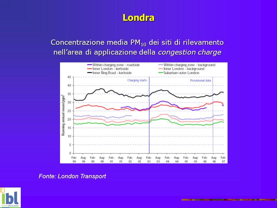 Londra Concentrazione media PM10 dei siti di rilevamento
