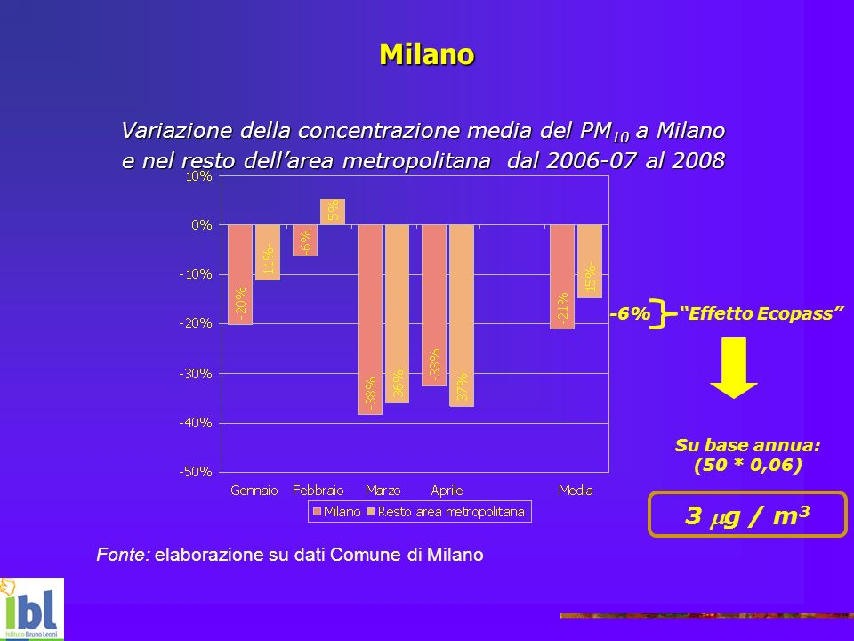 MilanoVariazione della concentrazione media del PM10 a Milano. e nel resto dell'area metropolitana dal 2006-07 al 2008.