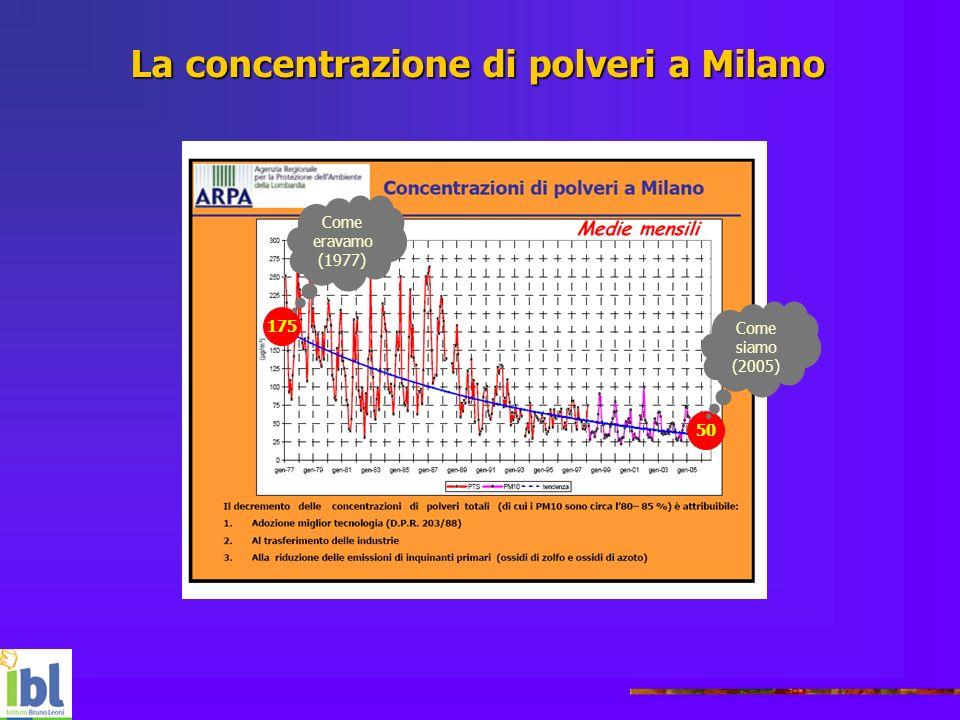 La concentrazione di polveri a Milano