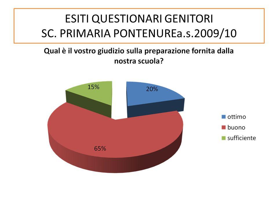 ESITI QUESTIONARI GENITORI SC. PRIMARIA PONTENUREa.s.2009/10
