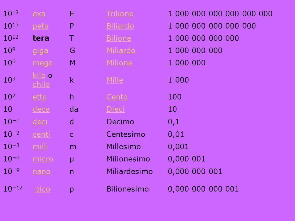 1018 exa. E. Trilione. 1 000 000 000 000 000 000. 1015. peta. P. Biliardo. 1 000 000 000 000 000.