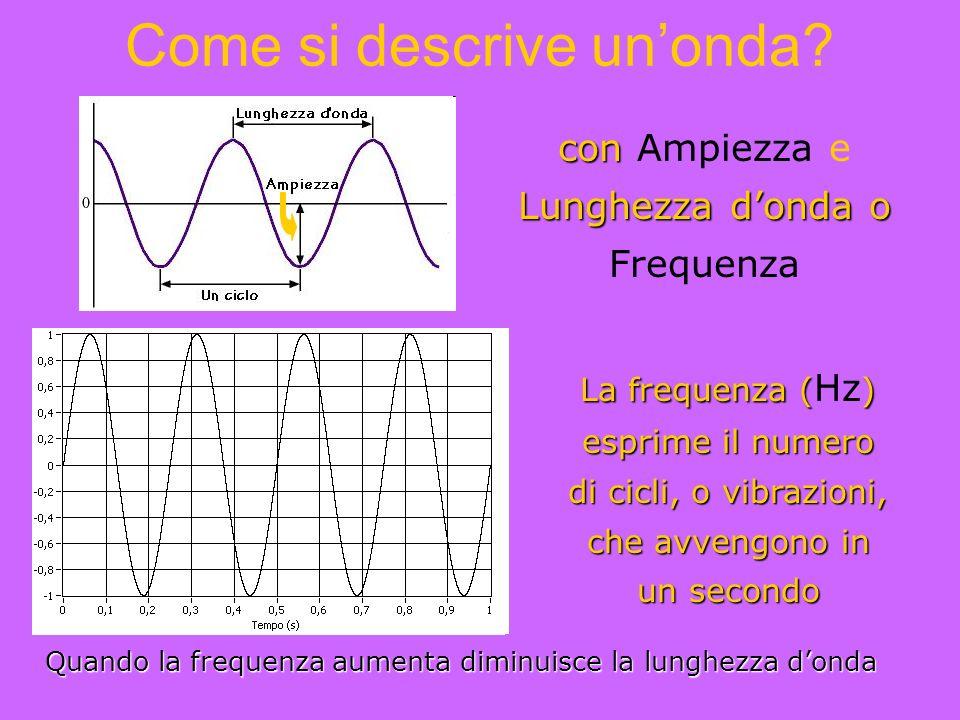 Come si descrive un'onda