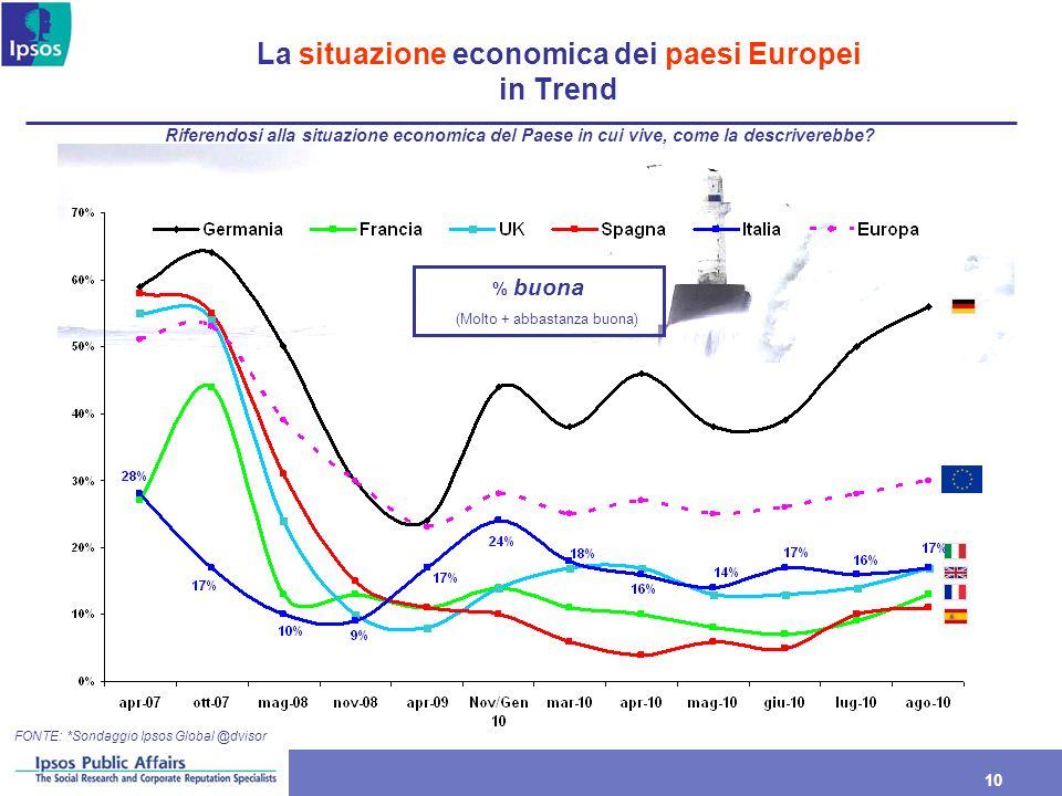 La situazione economica dei paesi Europei in Trend