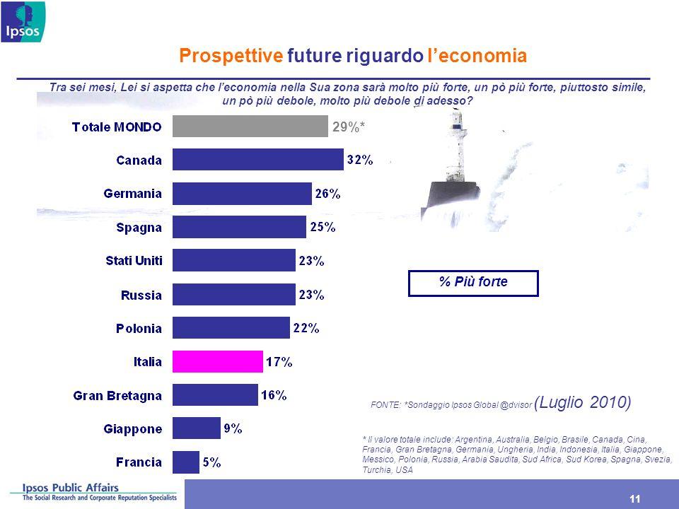 Prospettive future riguardo l'economia