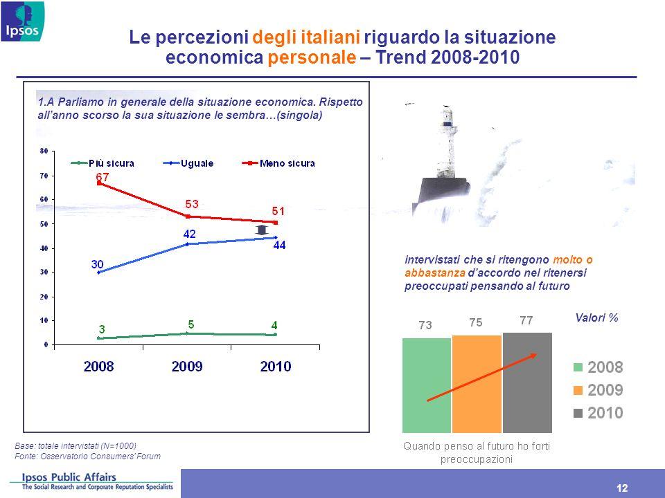Le percezioni degli italiani riguardo la situazione economica personale – Trend 2008-2010