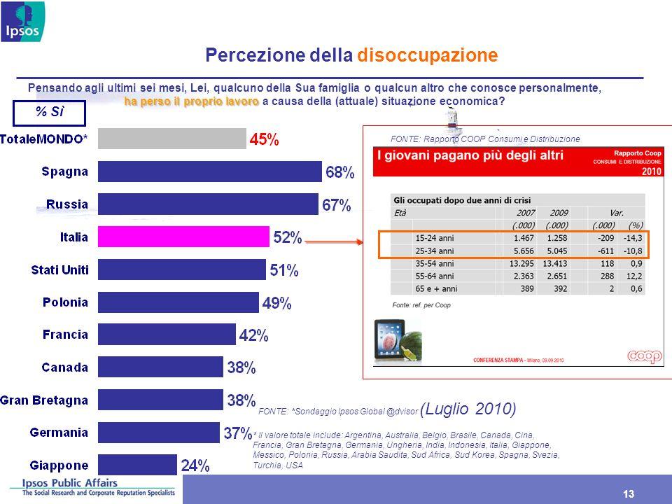 Percezione della disoccupazione