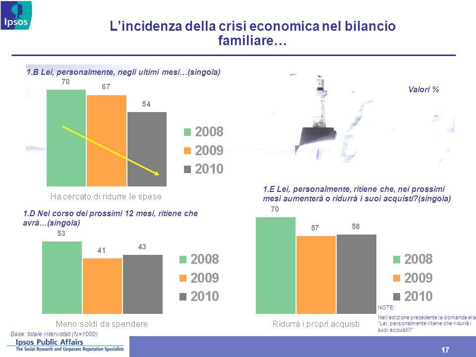 L'incidenza della crisi economica nel bilancio familiare…
