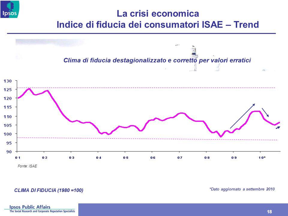 La crisi economica Indice di fiducia dei consumatori ISAE – Trend