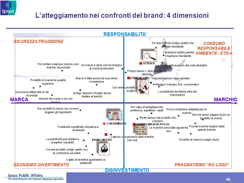 L'atteggiamento nei confronti del brand: 4 dimensioni